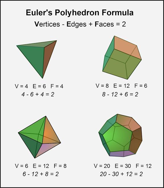 Euler's Polyhedron Formula