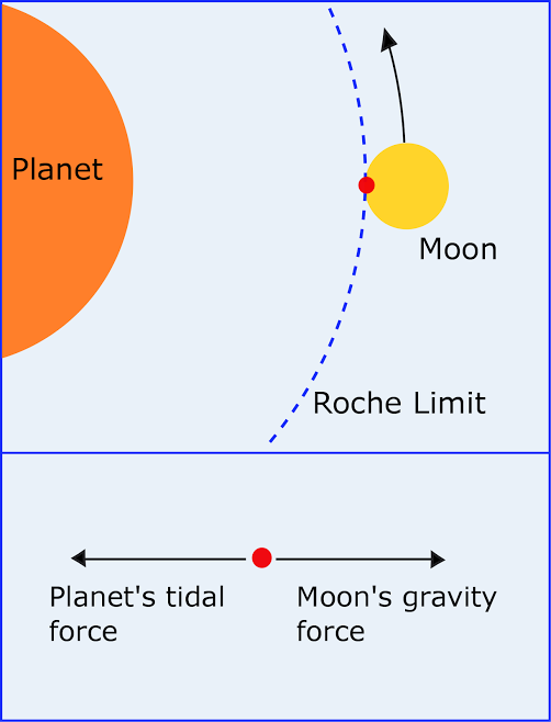 What is the Roche limit?