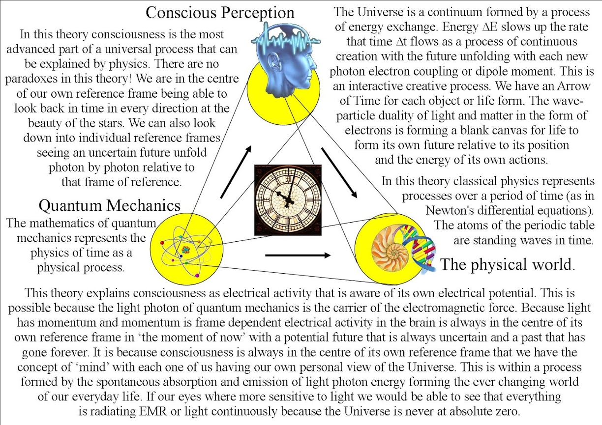 theory on the physics of \'Time\' as a physical process. Quantum Atom ...